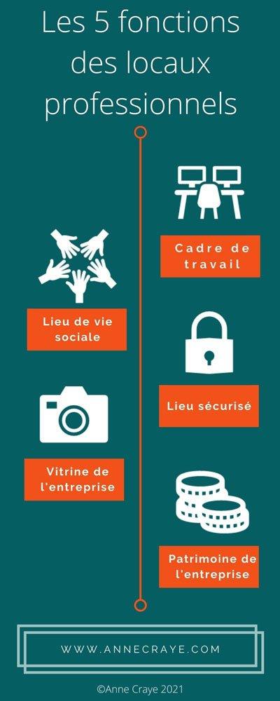 Infographie réalisée par Anne Craye qui représente les 5 fonctions des locaux professionnels : cadre de travail, lieu de vie sociale, lieu sécurisé, vitrine de l'entreprise, patrimoine immobilier